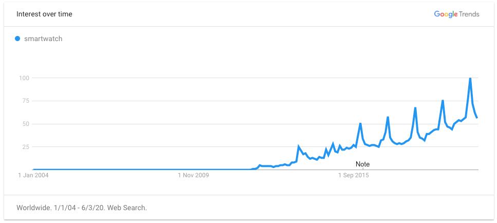 okosórák trendje